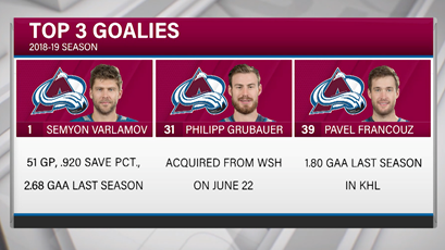 Avs Top 3 Goalies 2018-19.png